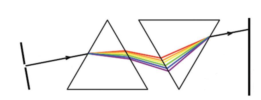 Объединение цвета в белый при прохождении цвета через призму