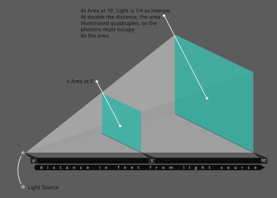 Закон обратных квадратов, примененный к свету.