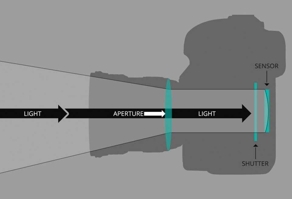 Путь света от объектива камеры к датчику