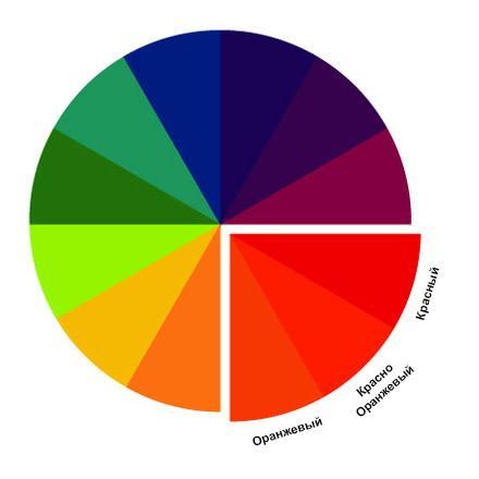 Цвета, расположенные рядом друг с другом на цветовом кольце, называются аналогичными цветами.