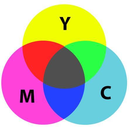 Цветовое колесо художника отличается от цветового колеса принтера.