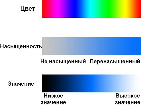 Насыщенность и значение представляют собой два различных измерения цветовых свойств.