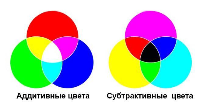 Аддитивные и субтрактивные цветные системы представляют собой два способа смешивания цветов.