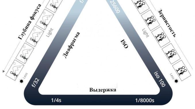 Схема треугольника экспозиции