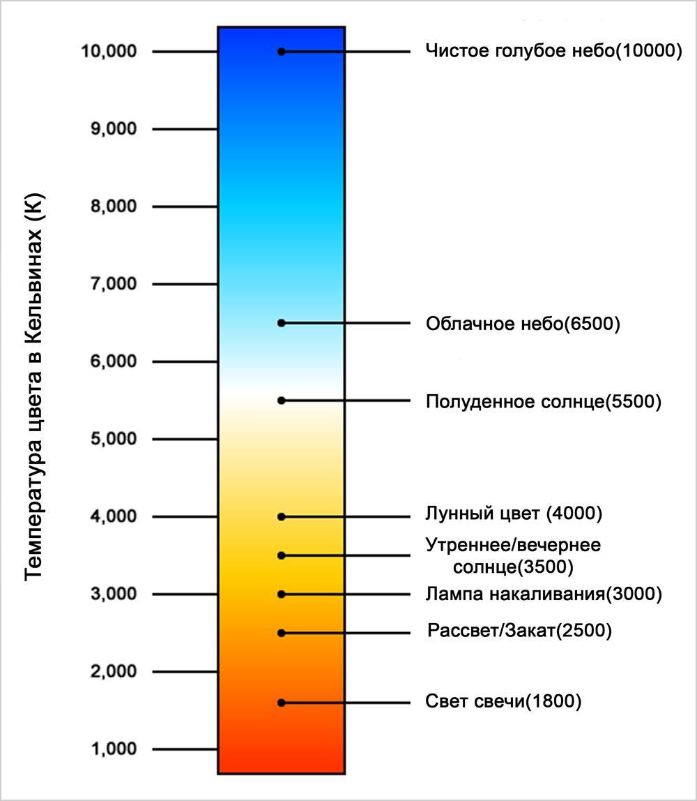 Таблица температуры цвета.