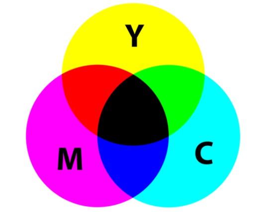 Цветовая модель CMY