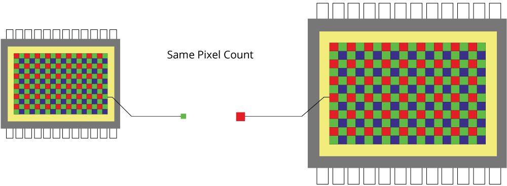 Сравнение размеров пикселей на разных сенсорах