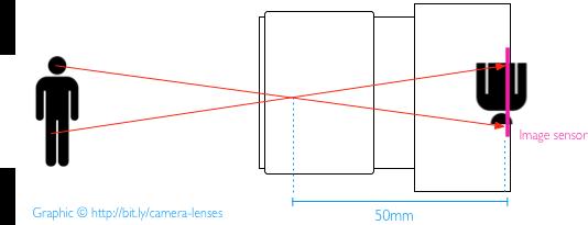 Все, что вам нужно знать о объективах камер