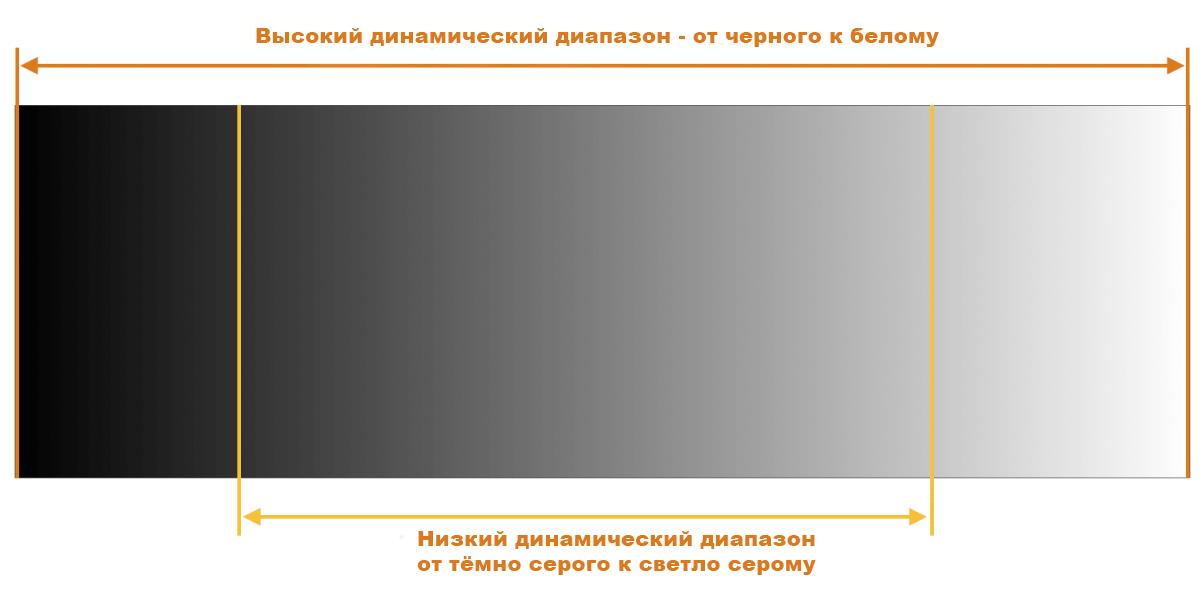 Динамический диапазон в фотографии