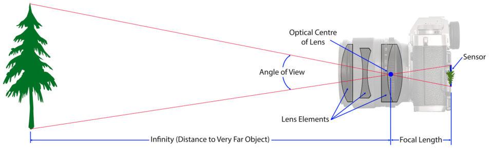 Схема фокусного расстояния
