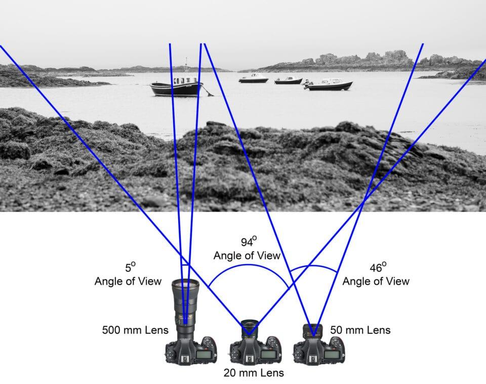 Зависимость угла зрения от объективов с разным фокусным расстоянием