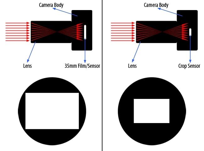 Илюстрация показывающая объективы различных размеров